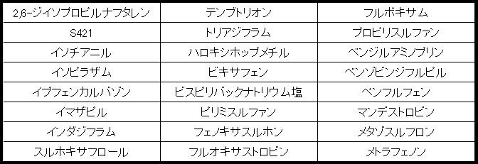 表1 24項目リスト